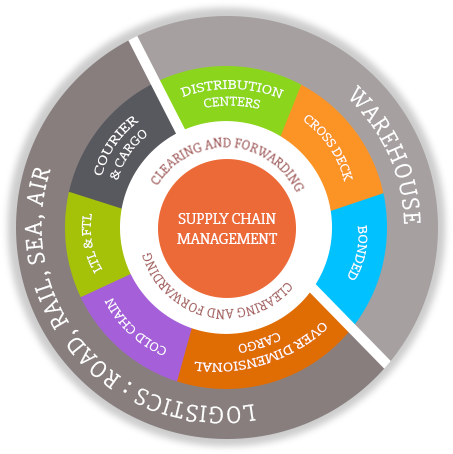 Supply Chain Solutions and Logistics Services India - TCISCS