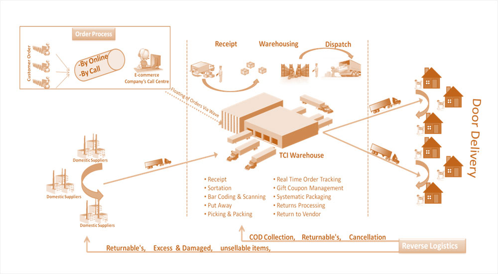 Warehousing Services & Solutions in India - High Racking and Multi